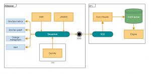 DevOps Automation Technical Design