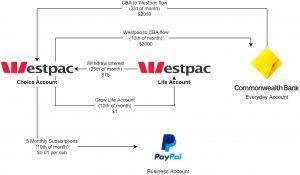 Westpac 3 percent interest automation flow chart