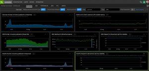 SignalFx Devops Automation Metrics